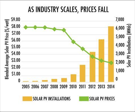 solar panel cost and savings solar econ 101 solar tribune