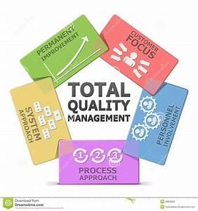 Total Quality Management Diagram