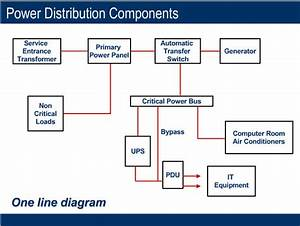 About Power Distribution Components