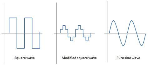 Inverters Principle Operation Parameters