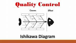 Quality  Part 2  Ishikawa Diagram
