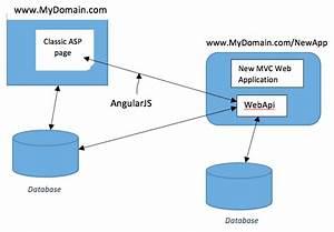Migrating Classic Asp To Asp Net Mvc Using Angularjs