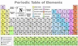 Kids science: Periodic Table of Elements