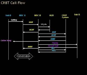 Telecom Tutorial  Crbt  Caller Ring Back Tone