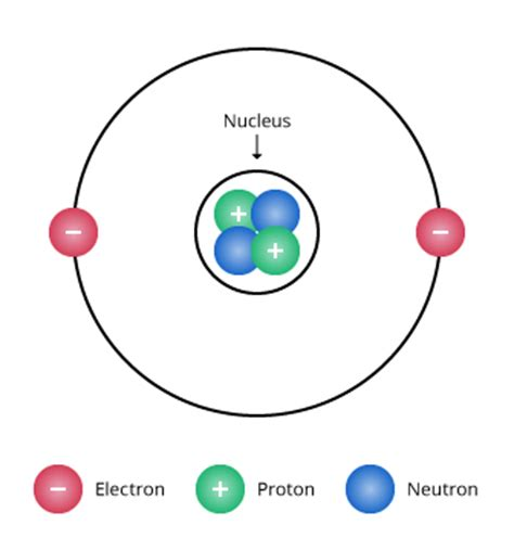 Atomic model : All the protons & neutrons are present in