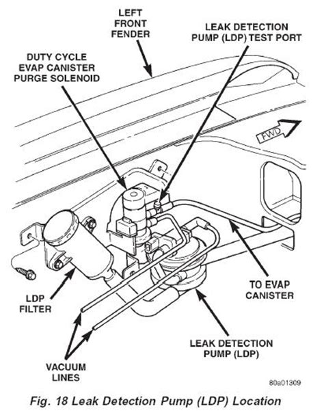 2011 Jeep Wrangler Purge Solenoid Wiring Diagram by Jeep Leak Detection Location List Of