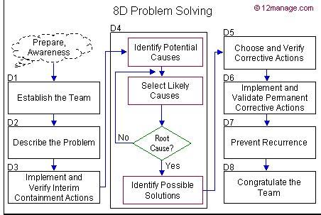 problem solving otto discipline ford centro