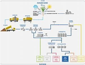 Sugar Production Process Flow Diagram Pdf