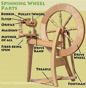 How To Choose A Spinning Wheel Halcyon Yarn Blog