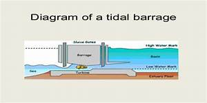Tidal Power  A New Alternative Energy Source For Electricity Generation