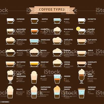 Coffee Types Drinks Infographic Espresso Different Common