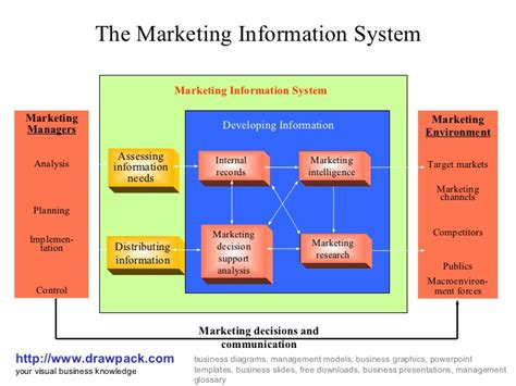 marketing system marketing information system business diagram