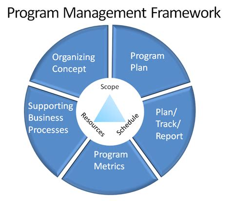 program management defining program management nextforge