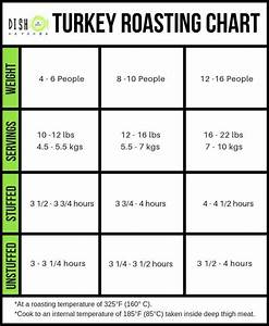 Time Chart For Roasting Turkey Best Ever Turkey Brine Recipe Dish 39 N 39 The Kitchen