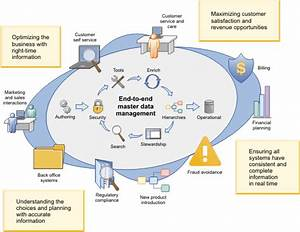 Infosphere Mdm Product Overview