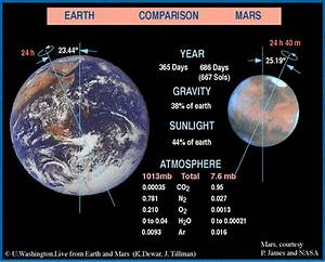 ChemCam - Education - Mars 101