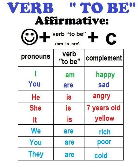 in affairmative form subject comes then verb to be
