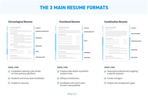 Page Layout For Resume by Resume Layout 20 Templates Exles Complete Design Guide