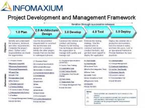 Project Management Methodology Examples