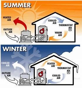 The Best Mini Split  How Do Ductless Heat Pumps Work