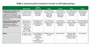Led lighting design a checklist edn
