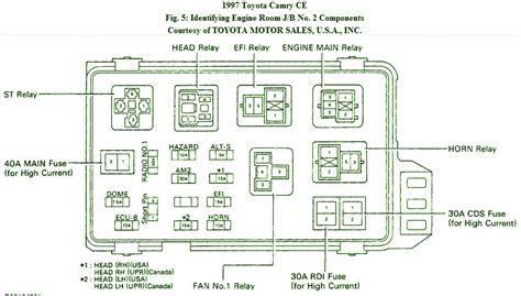 1999 Camry V6 Fuse Box Diagram 2000 Camry Le Fuse Box - Wiring Diagrams