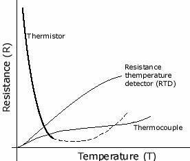 Ptc Temperature Chart Efunda Theory Of Thermistors
