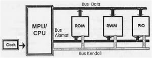 Sistem Mikroprosesor