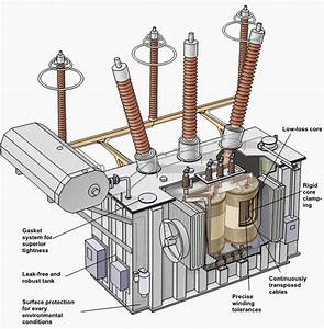 The Basics Of Electrical Transformers