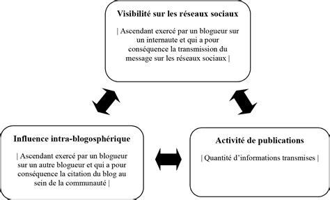 activité des sièges sociaux influence intra blogosphérique et visibilité sur les