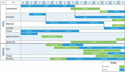 Timeline Lifecycle Excel Onepager Manufacturing Express Created