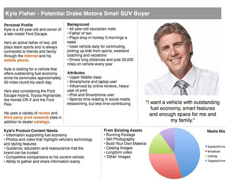 buyer persona template 4 steps to creating a buyer persona step by step guide pinpointe marketing
