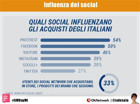 association si e social i social media e l 39 e commerce e 39 vero che con i social