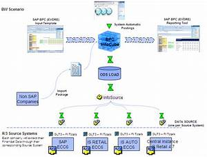 Sap Diagram