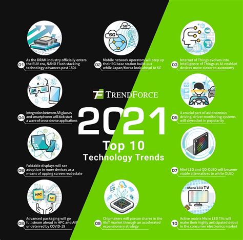 TrendForce: Top 10 technology trends to watch in 2021