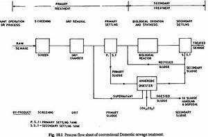 Flow Diagrams Of Sewage Treatment Plants