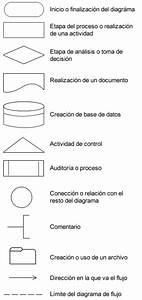 Ejemplo De Diagrama De Flujo O Flujograma