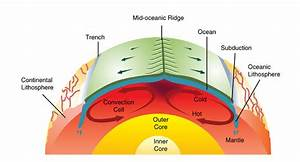 Earths Tectonic Plates  Lesson 0147