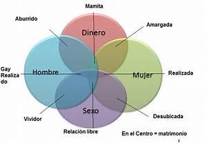 Diagramas De Venn Y De Flujo  Humor