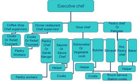 kitchen organization chart chef anurag singh thakur bsc 1st year kitchen heirachy 2355