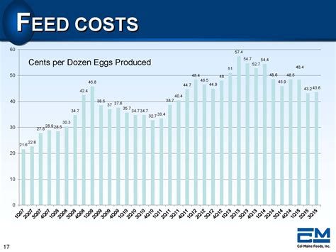 Why the world's great investing gurus would like this egg ...