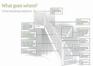 Stair Parts Guide