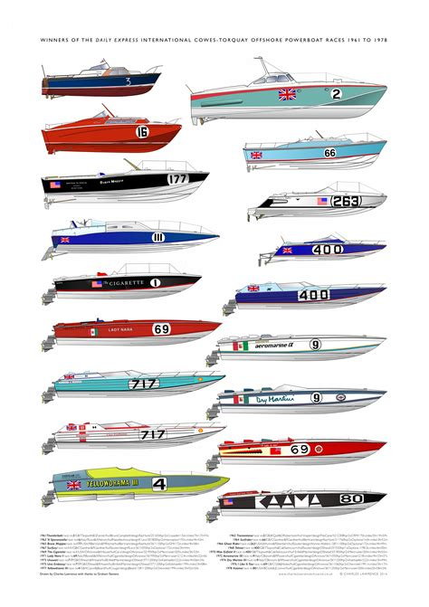 Cigarette Boat Poster by Boat Posters Charles