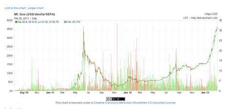 First input, last input, number of inputs, first output, last output, number of outputs, balance. Bitcoin Price Breaks All Time High | Bitcoin Magazine