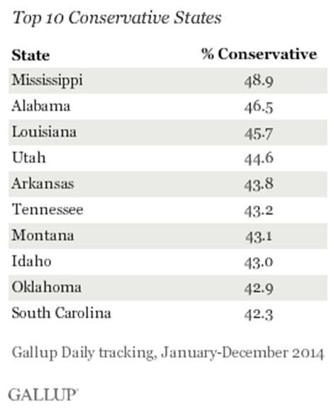 mississippi alabama  louisiana  conservative states