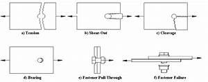 Failure Modes Of Composite Bolted Joints