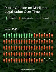 family lineage chart marijuana legalization 8 charts tell us everything we