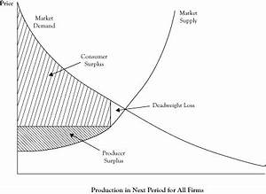 market equilibrium and the perfect competition model With perfect competition