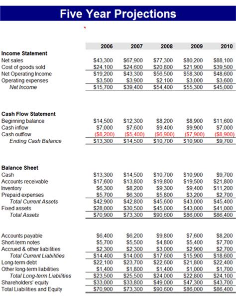 5 year financial projection template 5 year projection template free forecasts templates ms excel templates