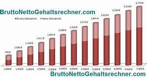 Brutto Netto Unterschied Rechnung : der brutto netto gehaltsrechner f r 2012 2013 2014 mittelstandcafe ~ Themetempest.com Abrechnung